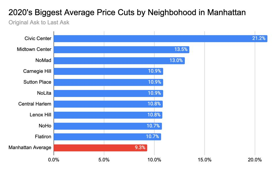 A chart of real estate price cuts in Manhattan.