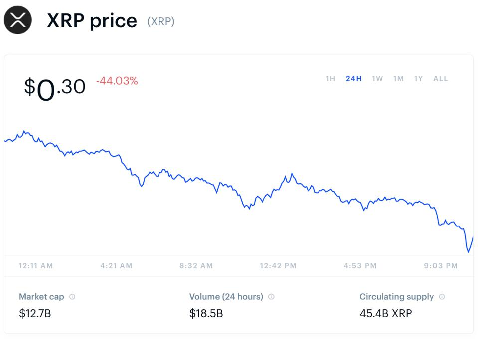 XRP, XRP price, Ripple, chart