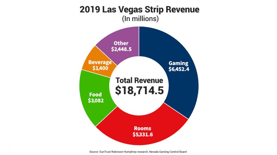 1/2 of Strip revenue comes from gaming, rest from rooms, food/beverages and entertainment.
