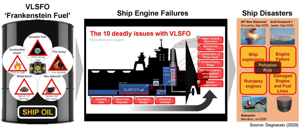The faulty VLSFO fuel has been causing shipping disasters around the world