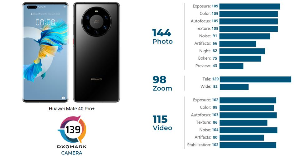 The Huawei Mate 40 Pro+ currently leads Dxomark's smartphone camera benchmarks.