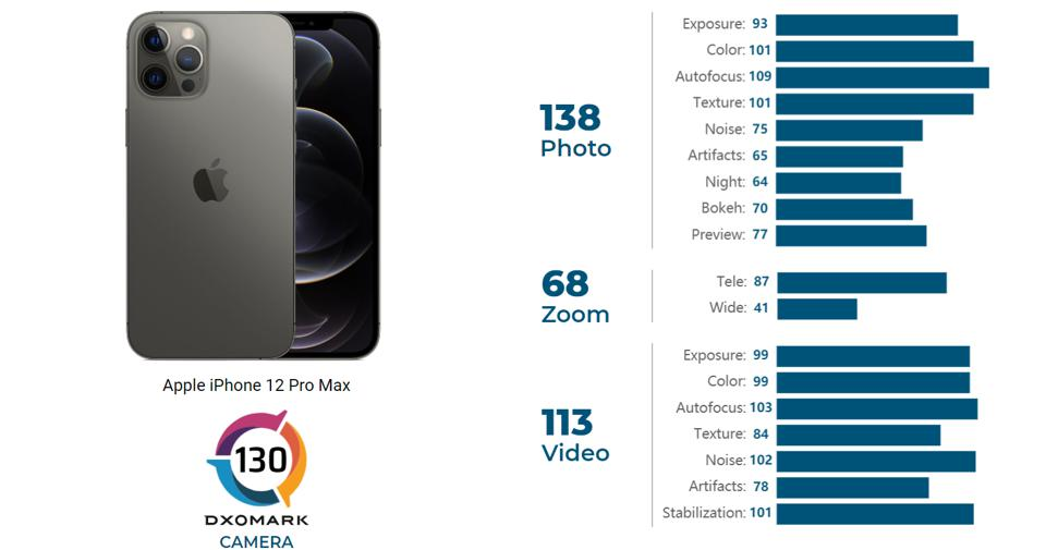 Apple's iPhone 12 Pro Max is Dxomark's highest-scoring smartphone with availability in the USA.