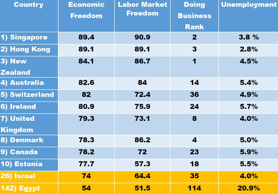 Table showing unemployment and labor market freedom in ten freest economies.