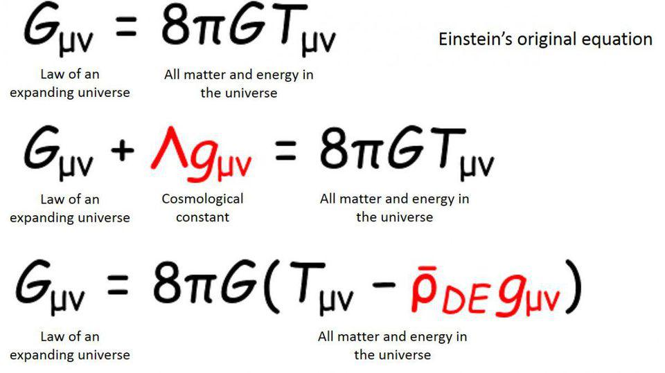 Differences between standard General Relativity, a cosmological constant, and dark energy.