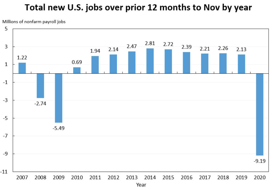 Job growth since 2007 by year