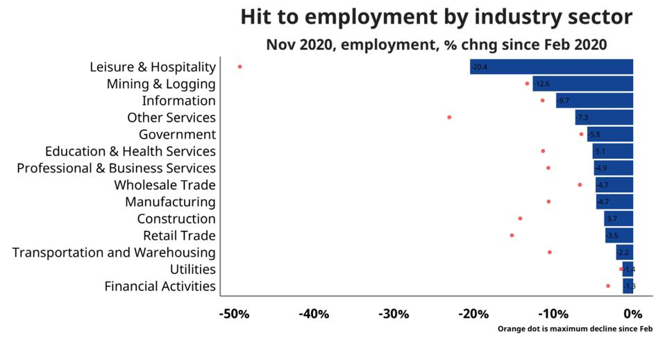 Employment hit by industry