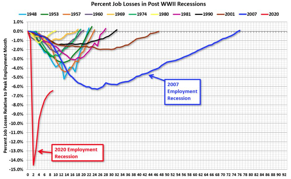 Percent job losses and recovery