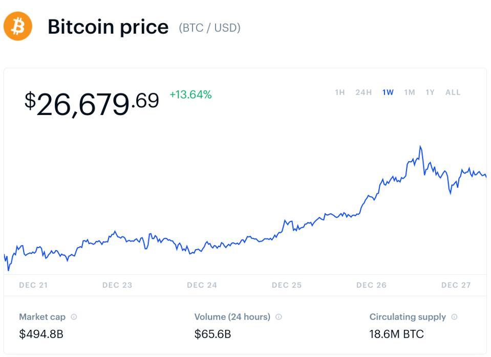 bitcoin, bitcoin price, ethereum, litecoin, BlackRock, chart