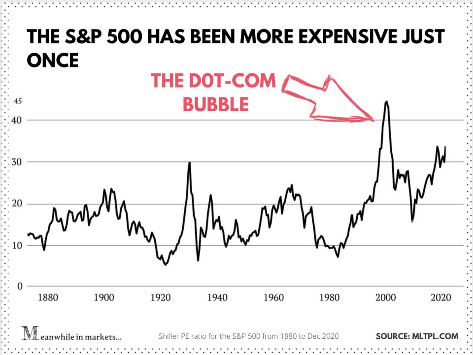 Shiller P/E CAPE of the S&P 500