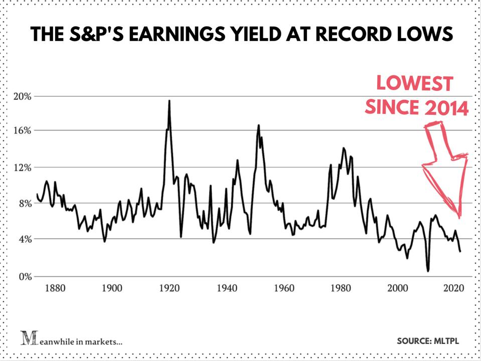 The earnings yield of the stock market in the US