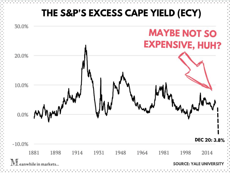 Excesss CAPE yield of the S&P 500