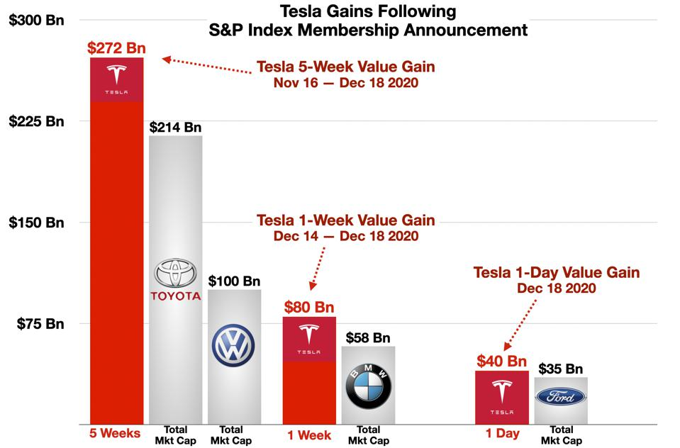 TSLA Gains in Market Cap Following S&P Announcement