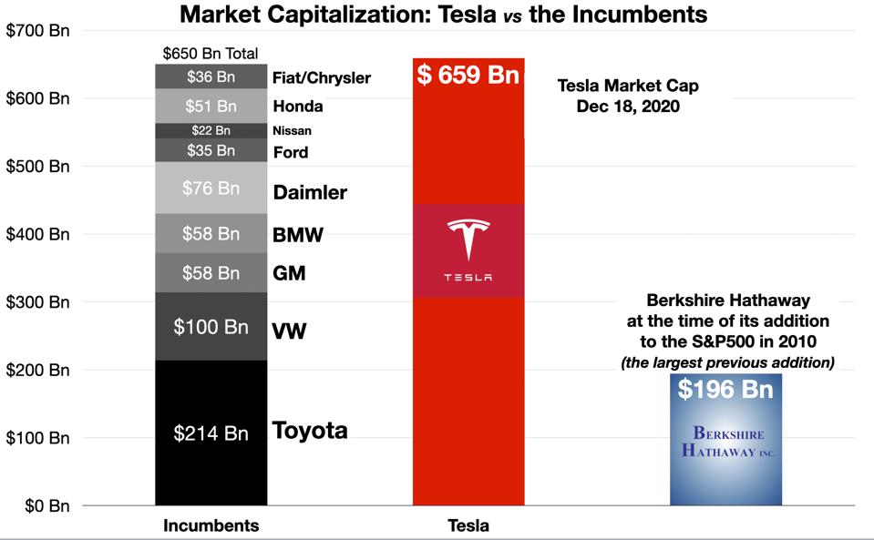 Tesla vs the Incumbents