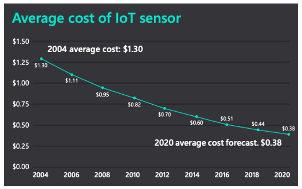 Average cost of an IoT sensor, according to Microsoft.