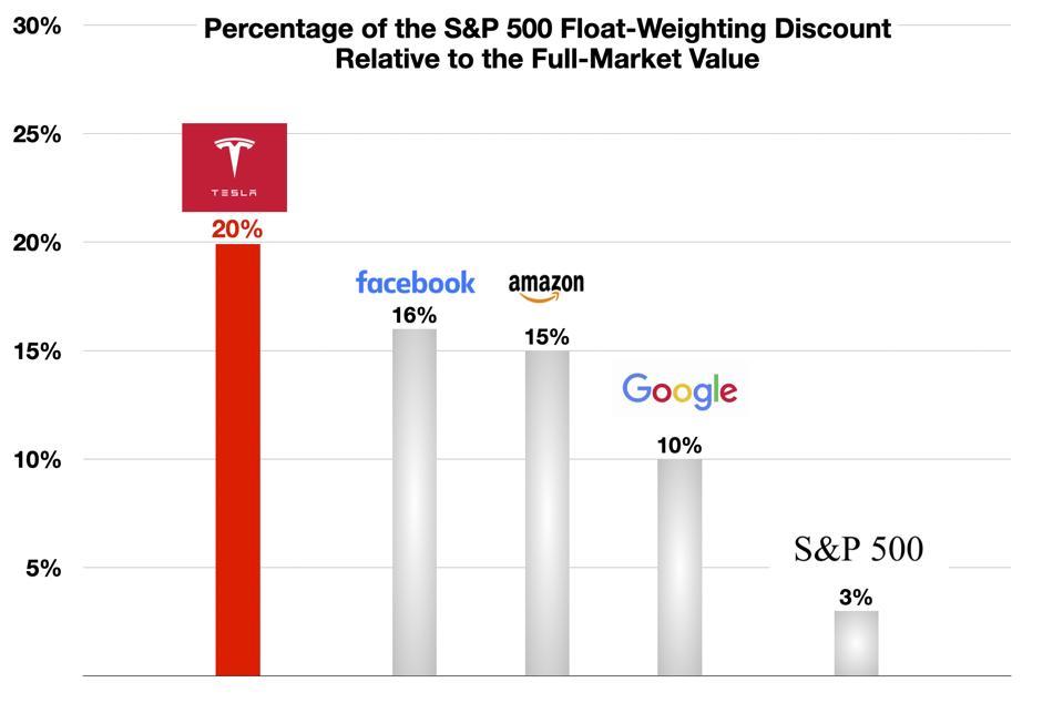 Float-weighting Discount of Tesla vs Others