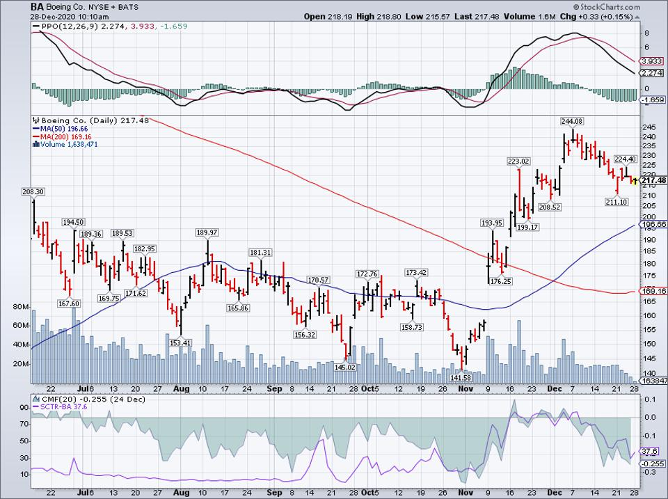 Simple Moving Average of Gap Inc (GPS)