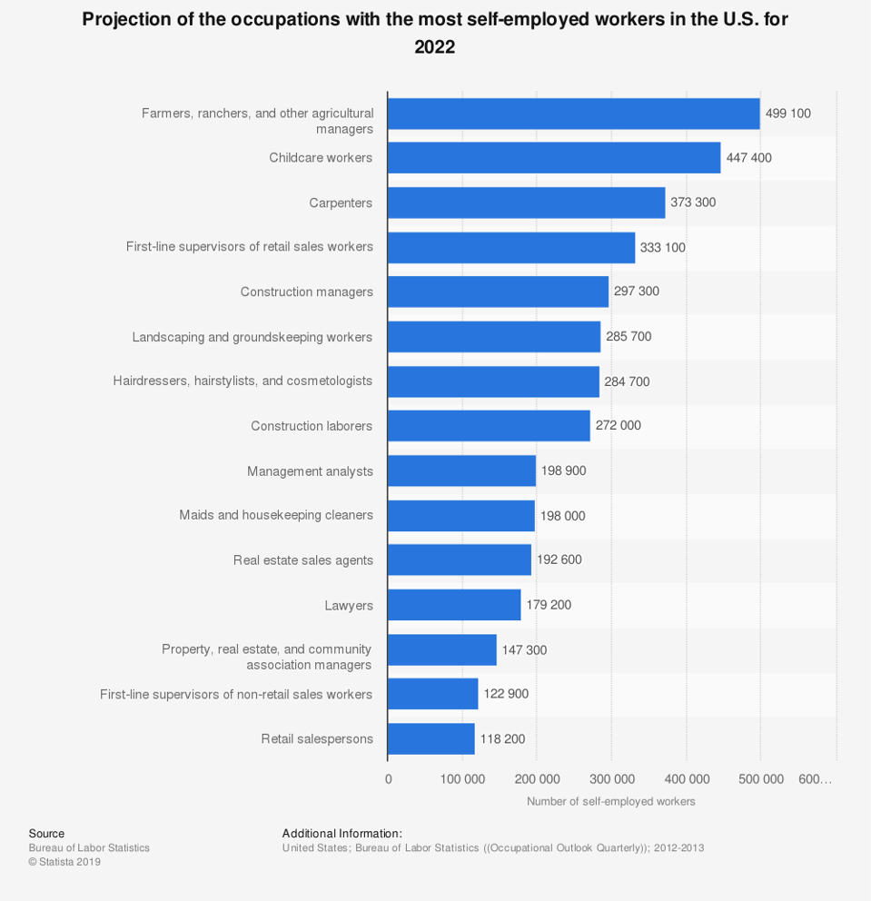 List of occupations with the greatest number of U.S. self-employed workers.