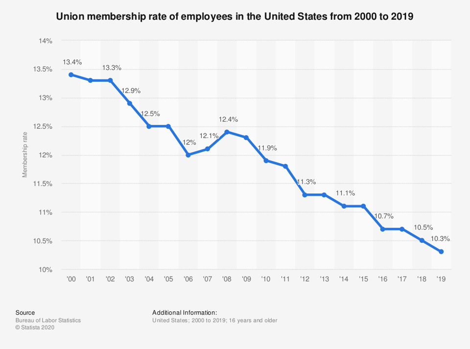 The unionized percentage of all U.S. workers fell by 3.2 percentage points from 2000 to 2019