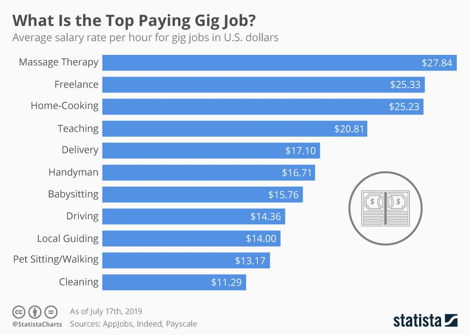 Top paying gig jobs in the U.S.