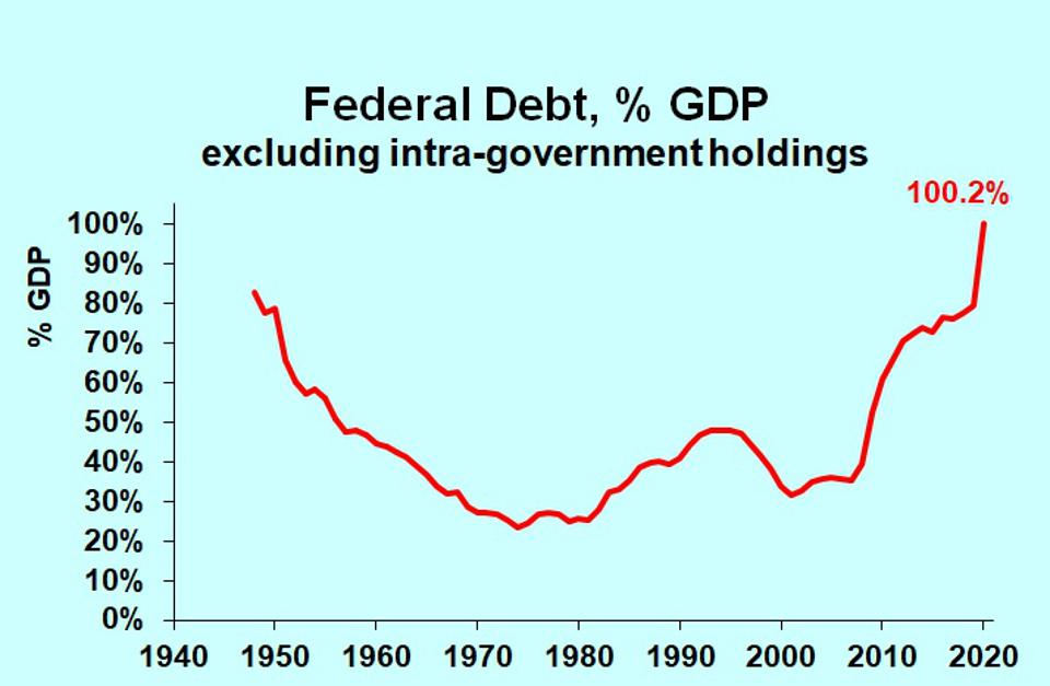 Chart of federal debt as percent of GDP, 1940-2020