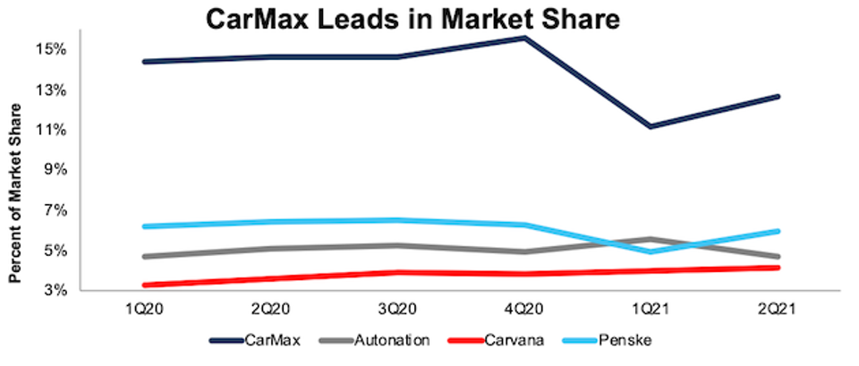 CarMax Leads In Market Share