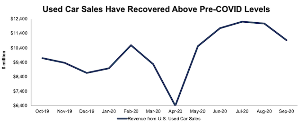 Monthly US Used Car Sales