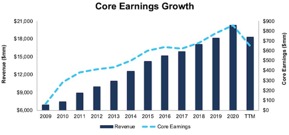 KMX Revenue & Core Earnings