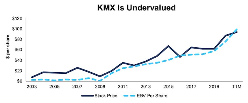 KMX Stock Price EBV Per Share