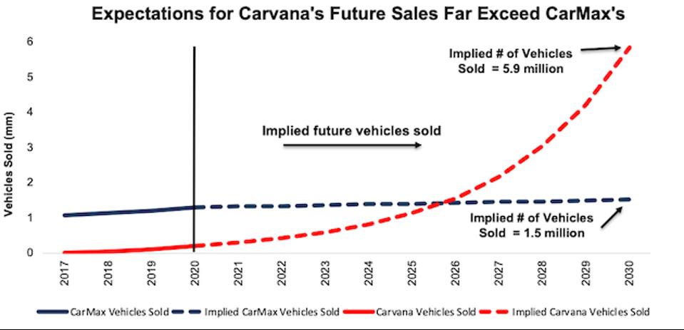 KMX Scenario 1 Vehicles Sold