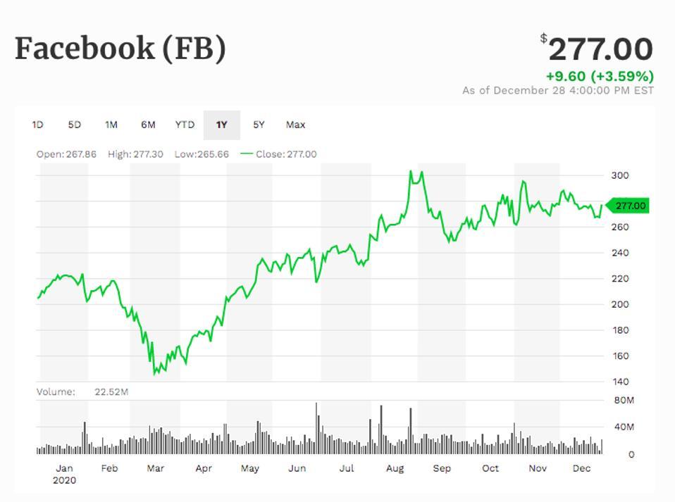 Facebook stock price chart