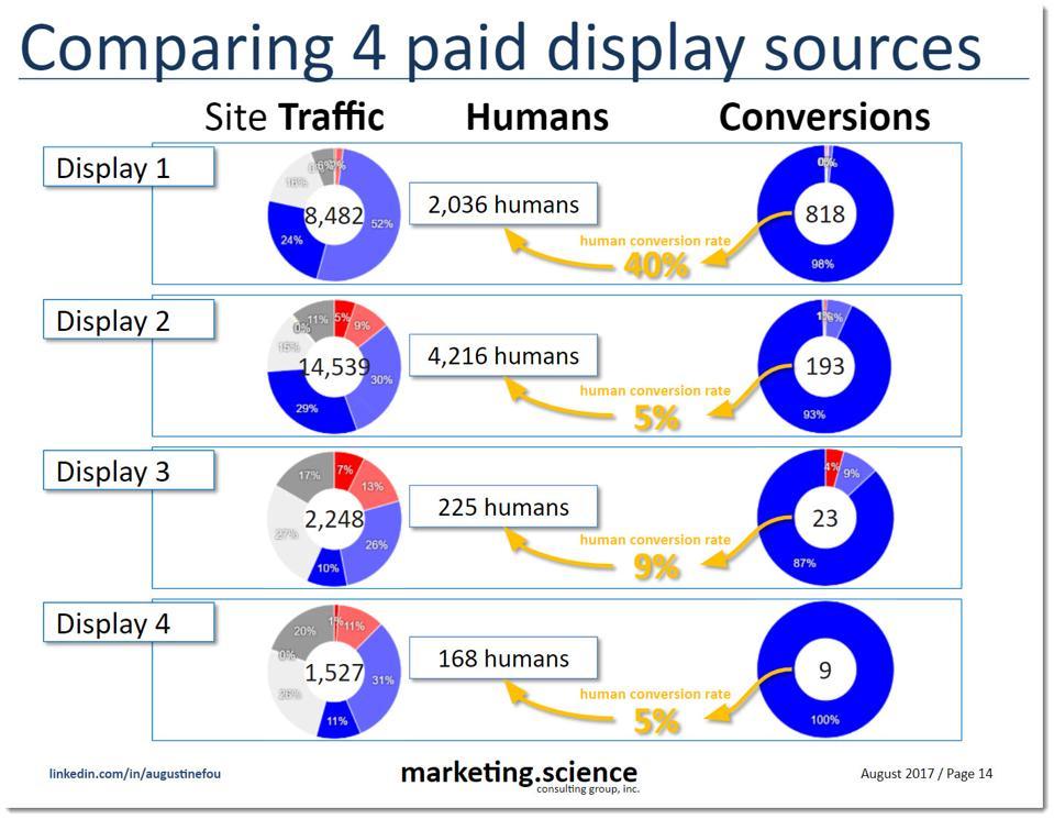 sample campaigns comparison