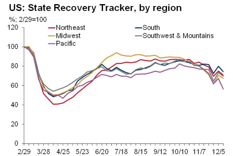 U.S. recovery tracker by regions