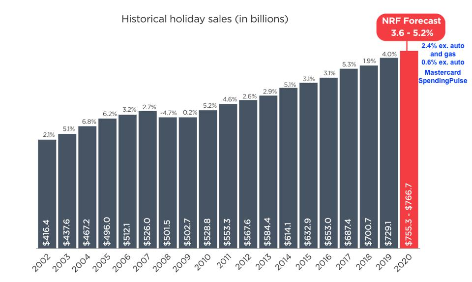 Holiday sales and estimates