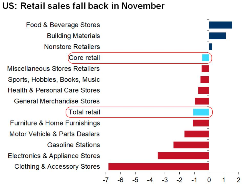 November retail sales by sector