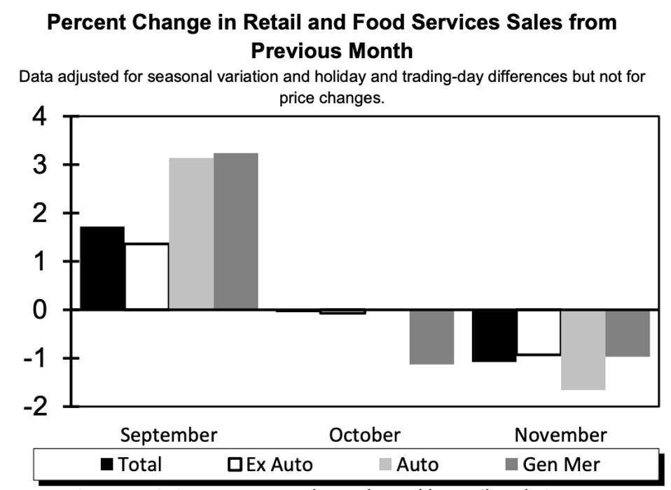 Retail sales percent change