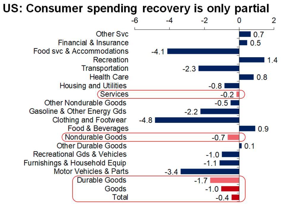 November consumer spending by sector