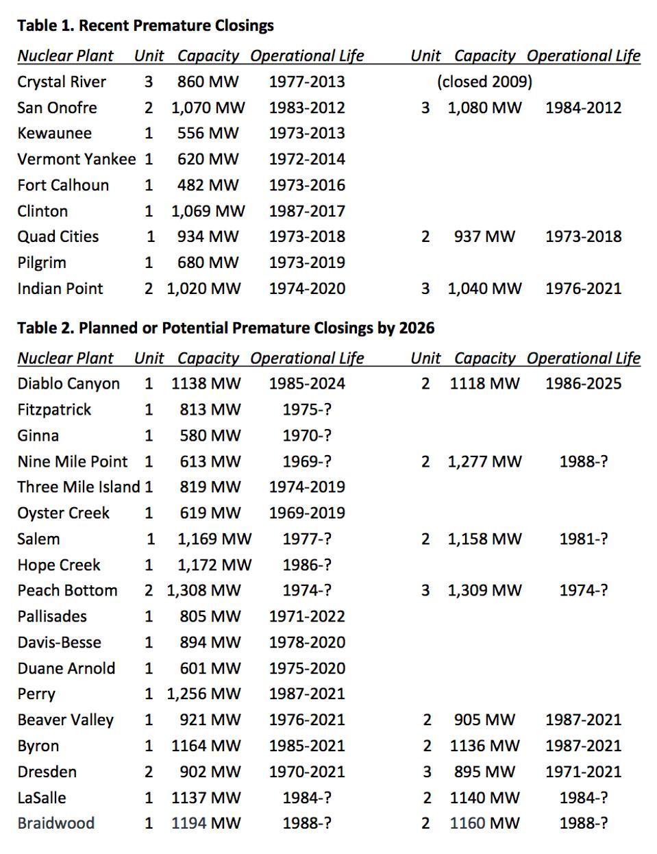 Table of closings