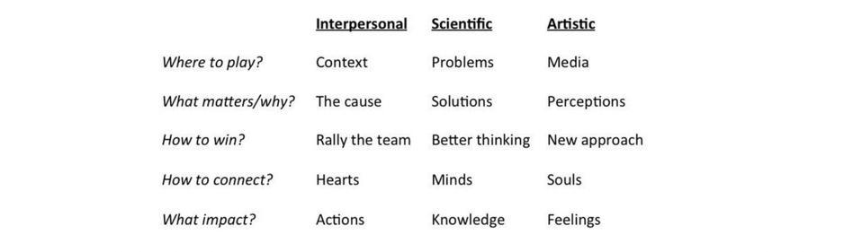 Interpersonal Scientific Artistic leaders