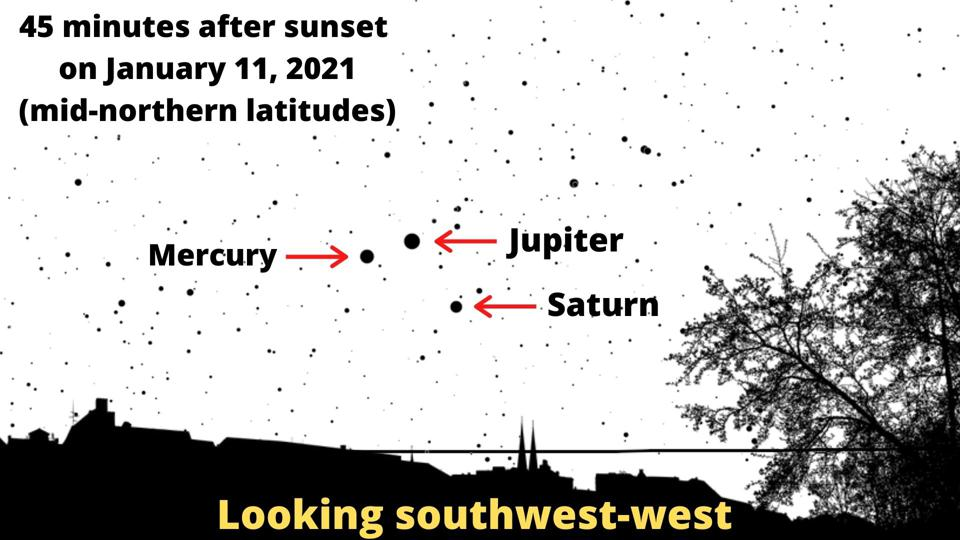 Mercury and Jupiter in conjunction, with Saturn below, on Monday, January 11, 2021.