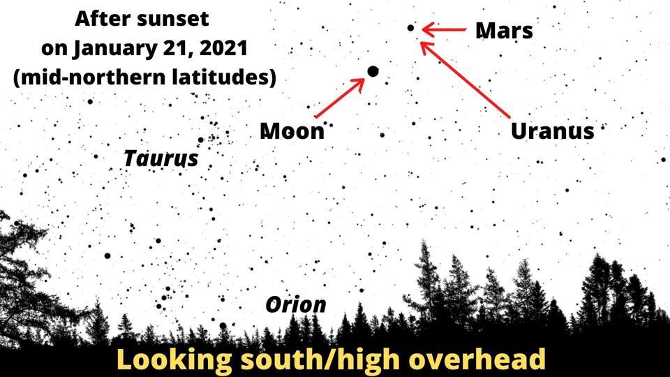 Encuentra la Luna, Marte y Urano el jueves 21 de enero de 2021.