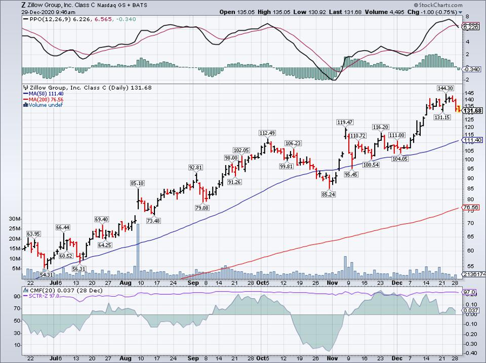 Simple Moving Average of Zillow Group Inc (Z)