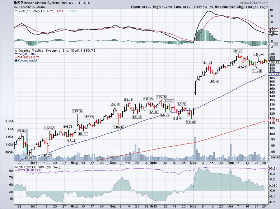 Simple Moving Average of Inspire Medical Systems (INSP)