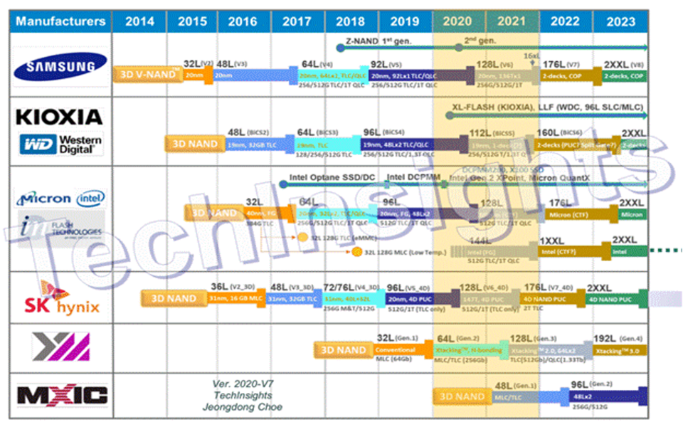 TechInsights Roadmap