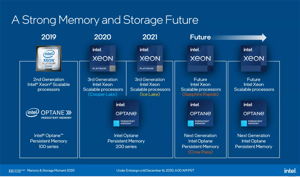 Intel Optane PMem Roadmap