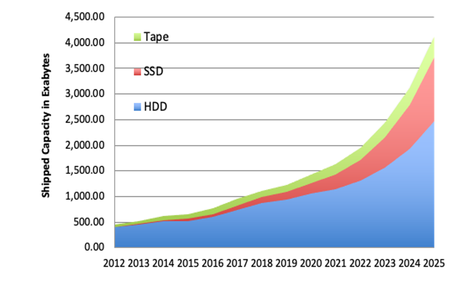 Tape, SSD and HDD capacity shipments