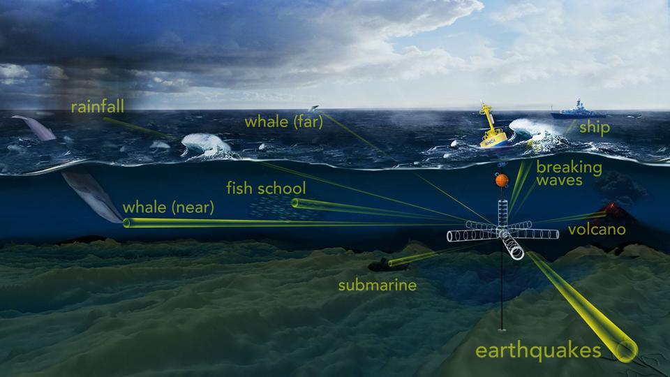 The use of underwater 'telescopes' has many applications as Woods Hole Oceanographic Institution has been looking into