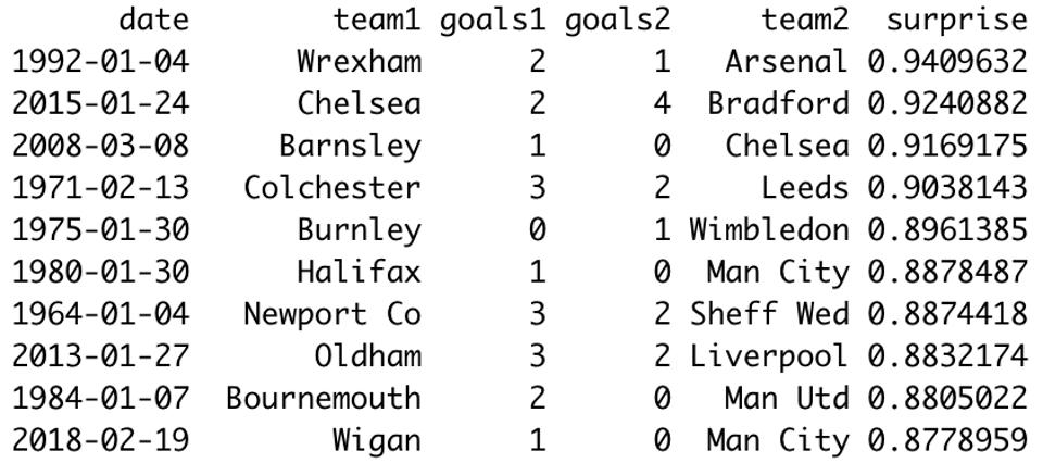 Wrexham and Bradford caused the two biggest shocks in FA Cup history...