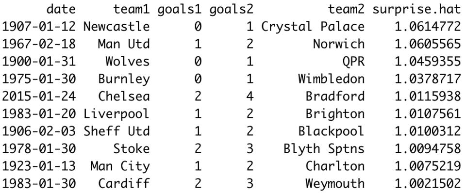 Crystal Palace, Norwich, Wimbledon and QPR provided the biggest shocks in FA Cup history