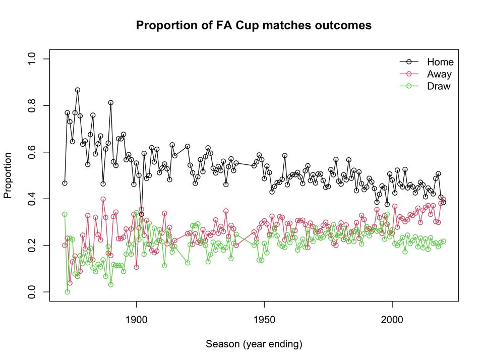Home advantage has been falling for well over a century in England's FA Cup