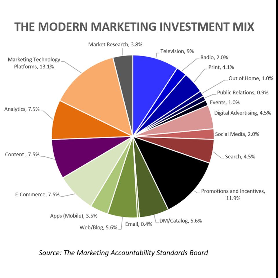 The Modern Marketing Investment Mix